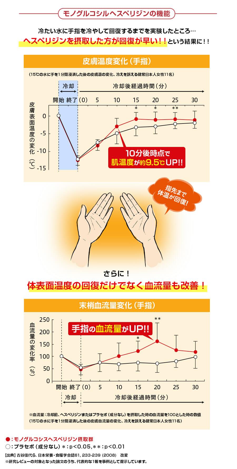 温活成分ヘスペリジンを摂取した人の血流量が改善するか検証した画像