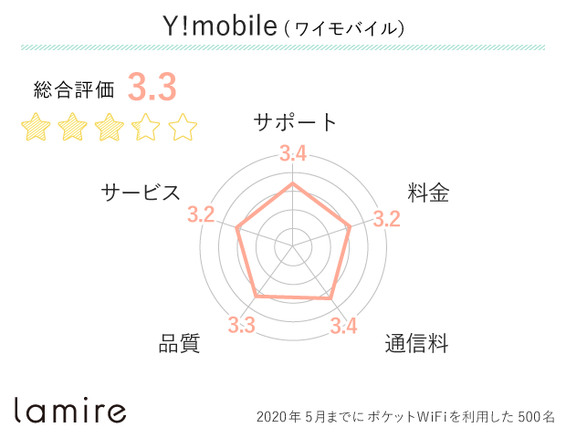 Y!mobile(ワイモバイル)の口コミ・評判
